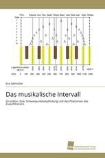 Das musikalische Intervall